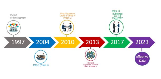 Timeline-IFRS